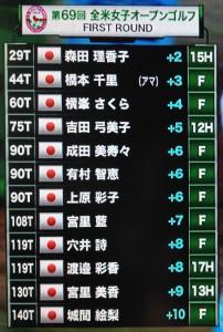初日、日本人選手の成績