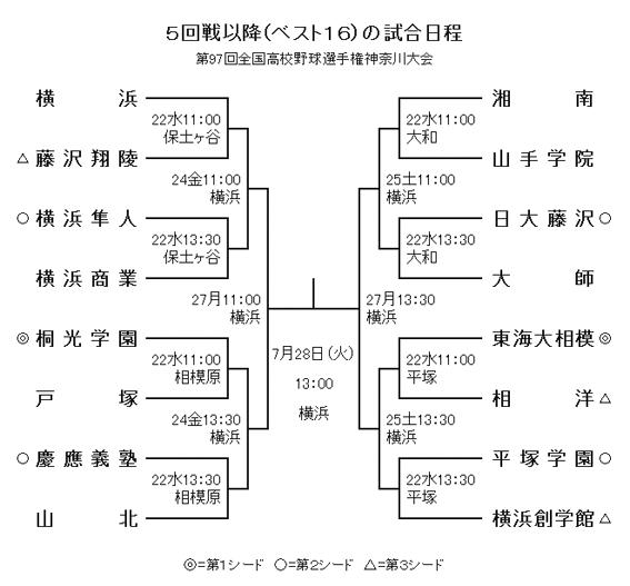 97回甲子園 神奈川高校野球 ベスト16